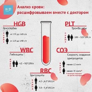 Основные показатели клинического анализа крови
